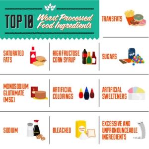 Top Ten Worst Processed Food Ingredients