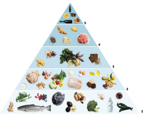 anti-inflammatory-diet-pyramide